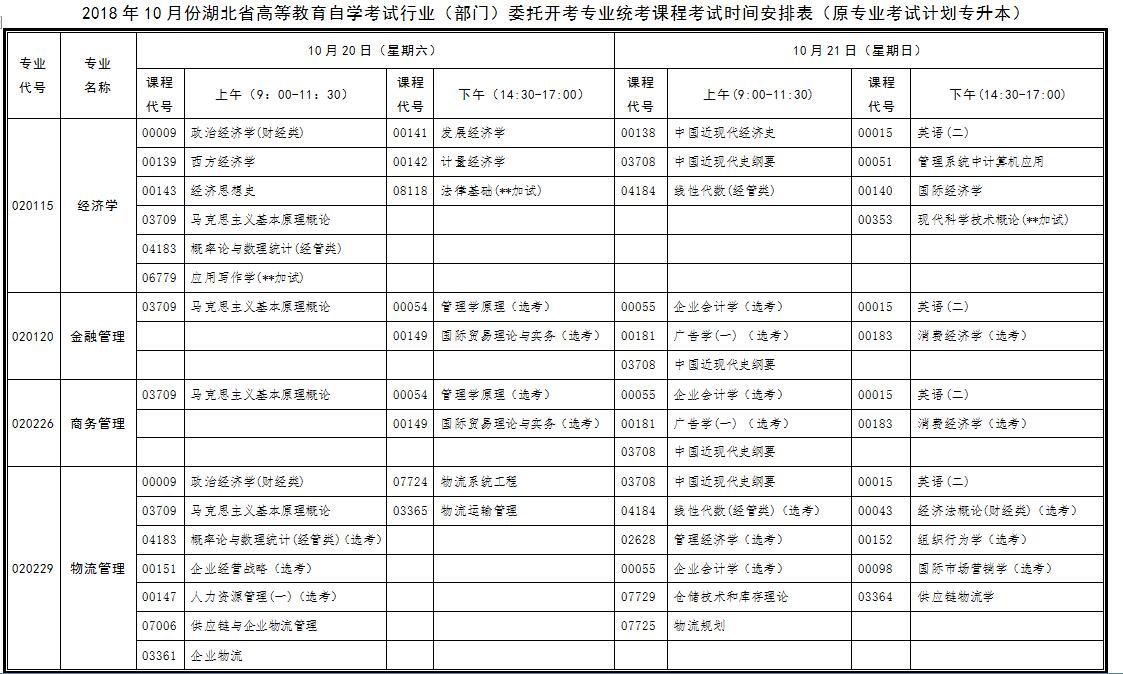 2020年10月自考:行业委托开考专业统考课程考试时间安排表(专升本)