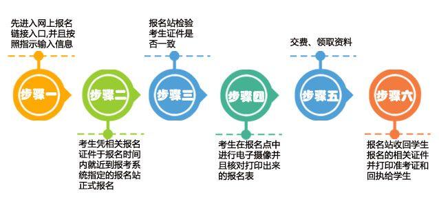 广东成人高考报考流程详解