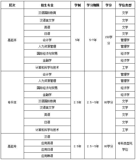 2020年北京語言大學網絡遠程教育招生條件及招生專業