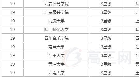 中国影视表演大学有哪些最新排名出炉?影视表演大学多少分能上?
