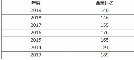 廣州大學是一本嗎現在的名氣怎么樣?廣州大學排名全國第幾?