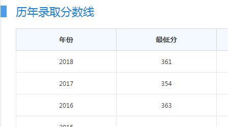 南京农业大学分数线多少?南京农业大学都有哪些重点优势学科