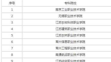 江苏最好的专科院校是什么?盘点2019江苏十大专科学校排名