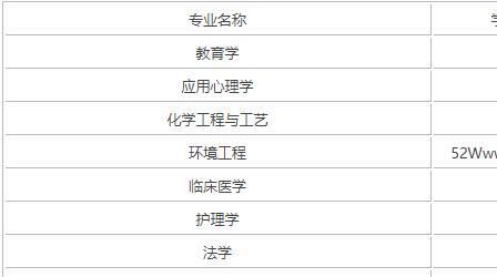 江汉大学实力如何?排名第几?最好专业是什么?学费多少贵吗?