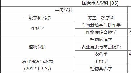中国农业大学是985吗?就业情况如何?专业是什么?排名第几