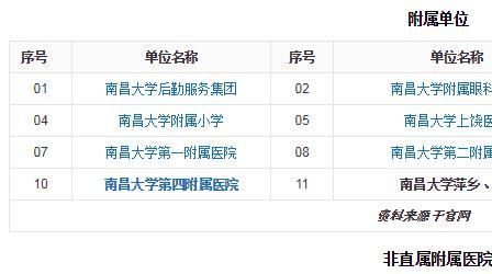 南昌大學考研難度如何專業有哪些?南昌大學附屬醫院名單