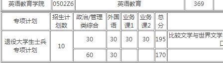 广东外语外贸大学考研难度如何?各专业考研分数线是多少?
