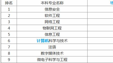 2019就业前景最好的十大大学专业排名,盘点有哪些薪资高的专业
