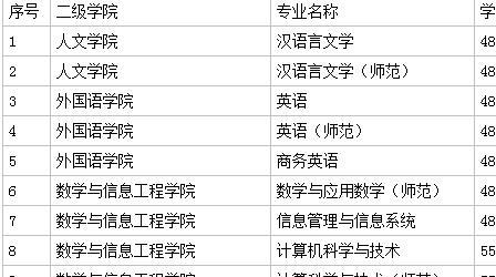 臺州學院好不好是幾本口碑如何?一年學費多少?有哪些特色專業?