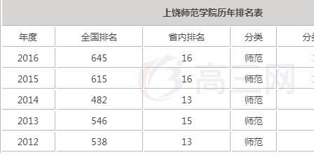 上饶师范学院怎么样在哪师资力量,2019上饶师范全国排名是几本?
