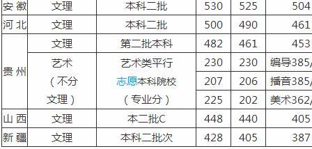 武汉晴川学院是几本学费多少?宿舍条件好吗2020年分数线多少?