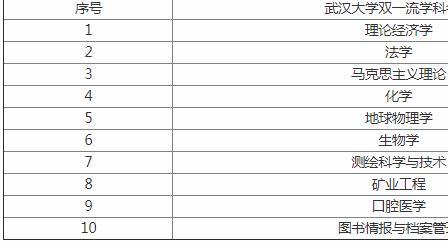 2019武汉大学全国排名出炉,武大专业排名揭秘三大王牌专业