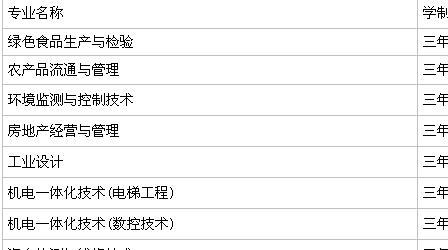 杭州万向职业技术学院有哪些王牌专业?详细地址在哪?学费多少?