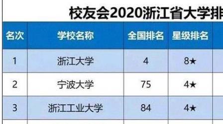 浙江大学是几本排名全国第几?四大王牌专业是什么?多少分能上?