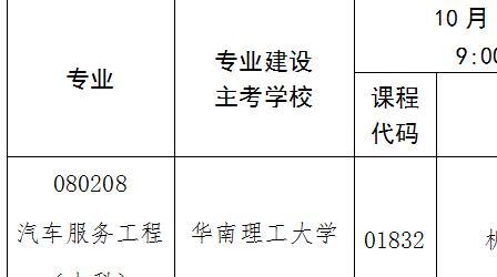 2020年10月深圳自学考试新增考试科目