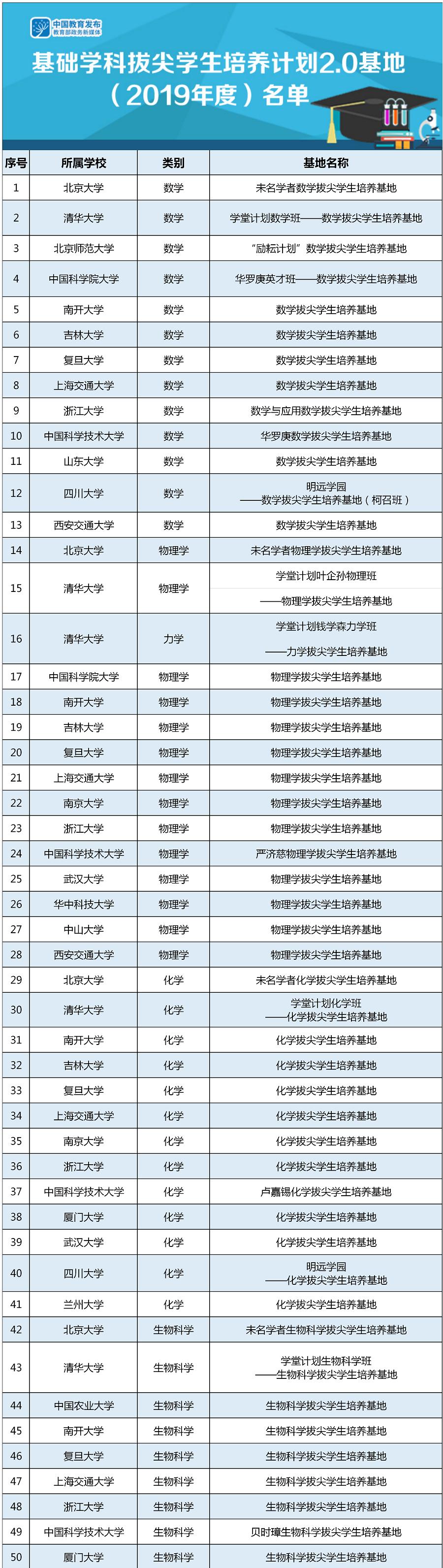 首批基础学科拔尖学生培养计划基地名单,哪些高校入选