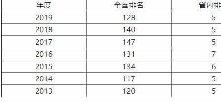 四川农业大学是211吗