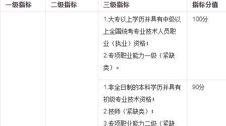 自考学历对深圳积分入户有没有帮助